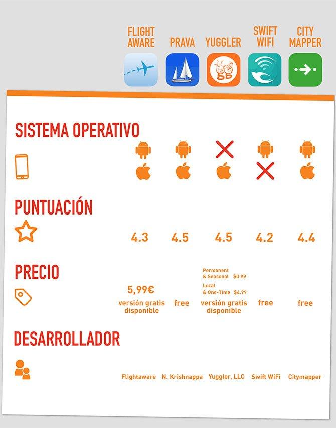 Tabla comparativa apps para viajeros