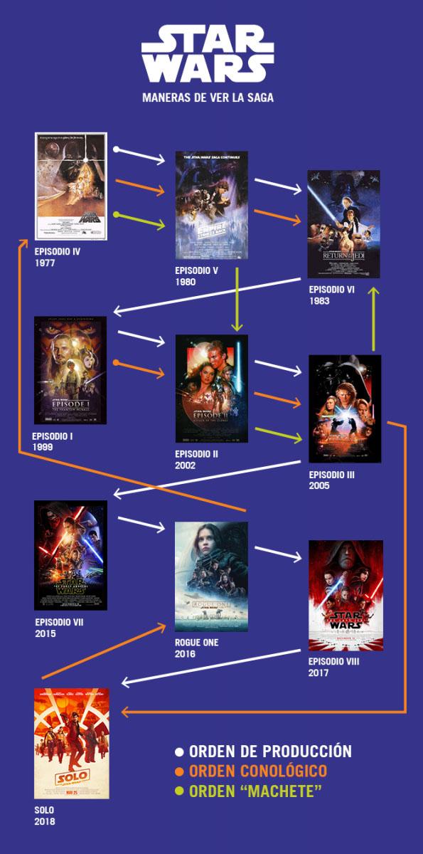 ¿En qué orden debo ver la saga para entender al personaje de Han Solo?