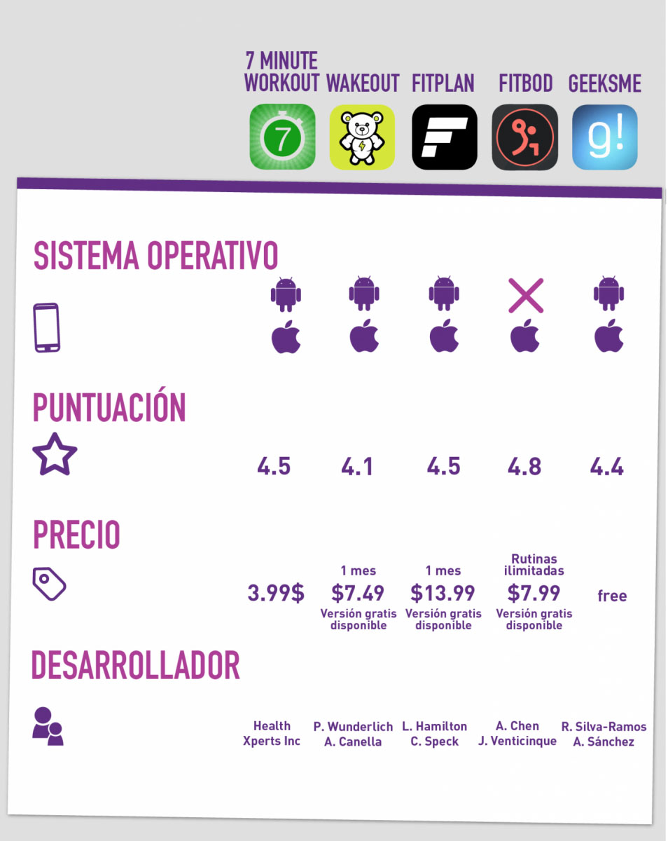 Tabla comparativa de apps de entrenamiento